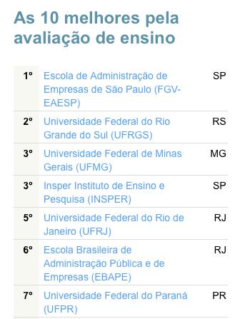 A UFPR é a sétima Universidade em qualidade de ensino em Administração